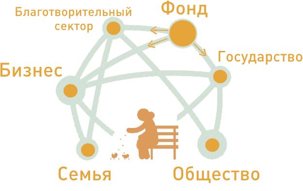 Схема коммуникации фонда(1)